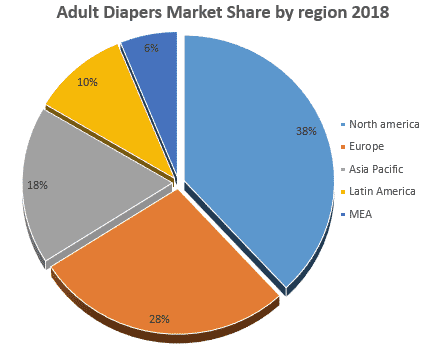 Adult Diaper 2018 Market Share by Regions