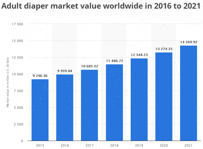 Adult Diaper Market Value 2016-2021 in million USD