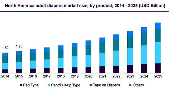 North America Adult Diapers Market size by product type beetween 2014-2025 Billion USD