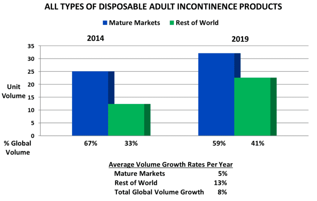 Types Of Disposable Adult Incontinence Care Products 2014-2019